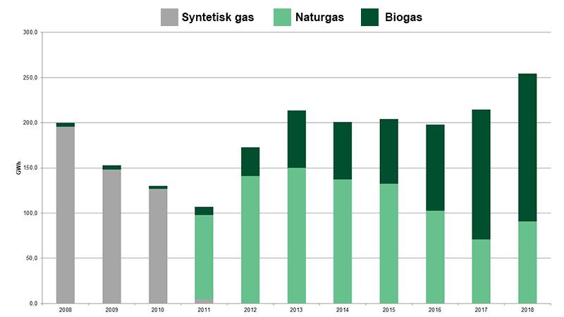 Biogastillförsel 2008-2018
